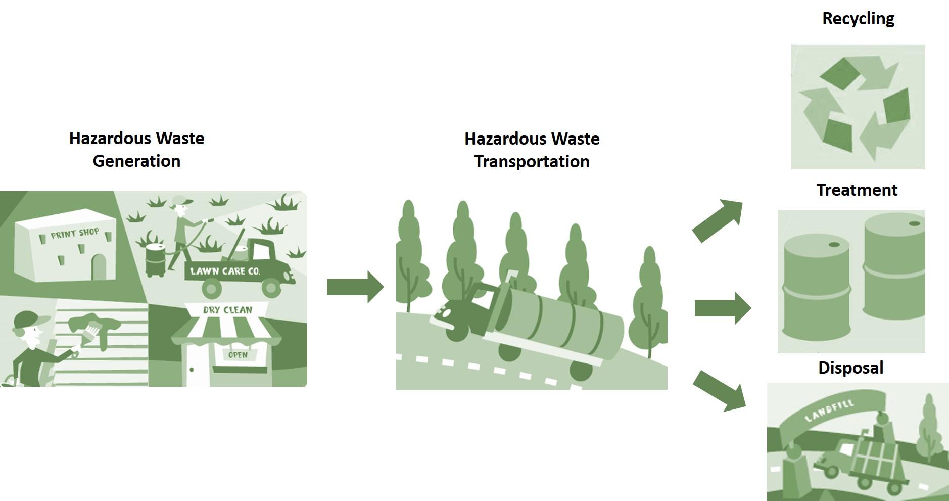 The Proper Management of Hazardous Waste